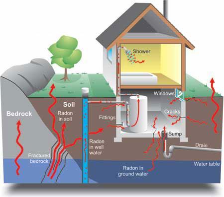 radon (1)