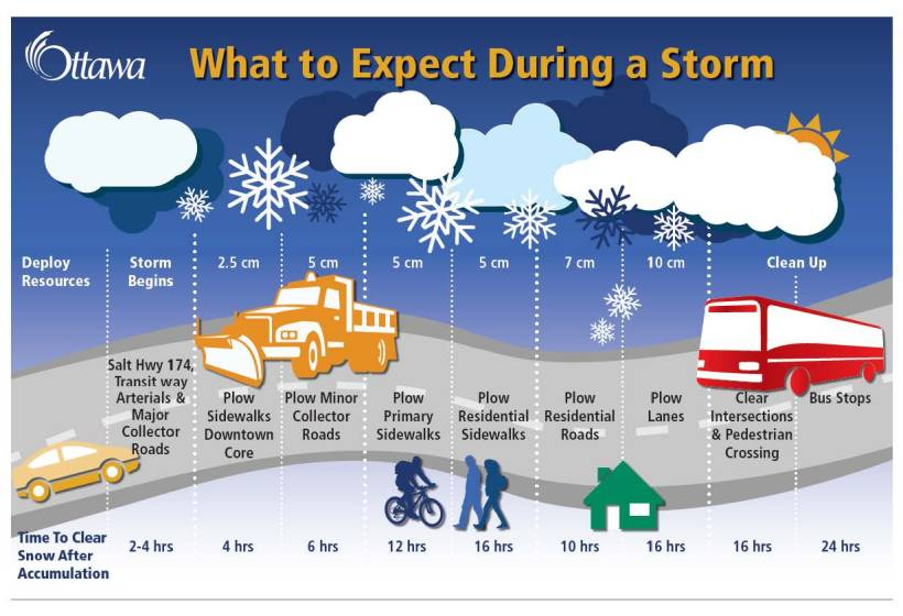 What to Expect During a Storm